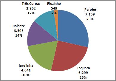 Paranhana soma mais 13 casos de coronavírus; média móvel cresce 117% comparada a 14 dias atrás